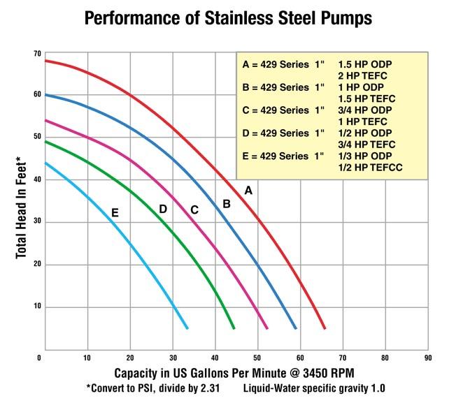 self priming centrifugal pump pdf