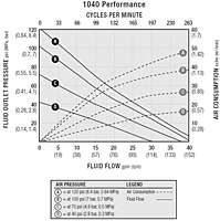SaniForce 1040 Performance Chart